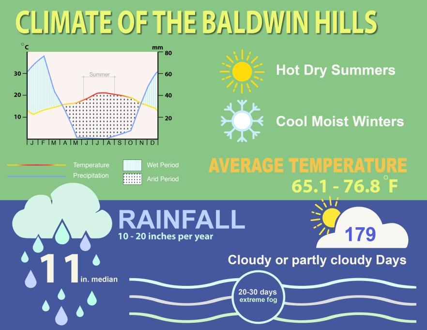 121616_climatediagram_baldwinhills_bw-01